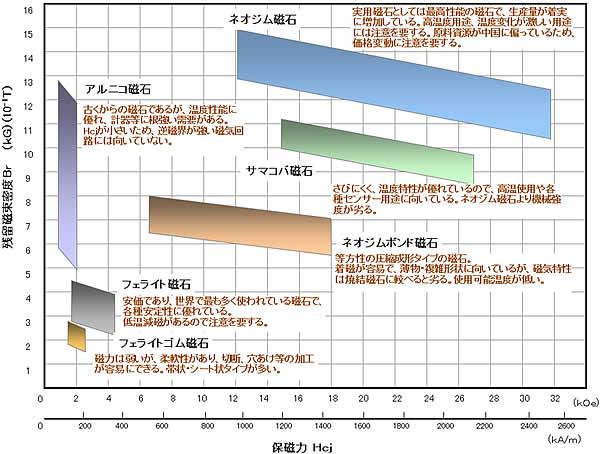 永久磁石の特徴・特性分布01