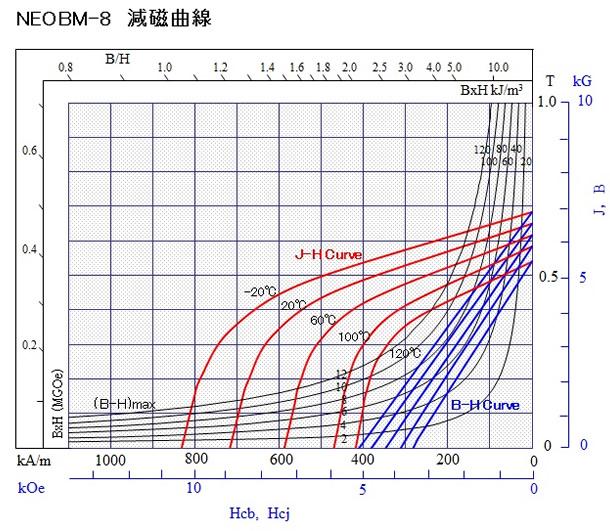 ネオジムボンドNEOBM-8