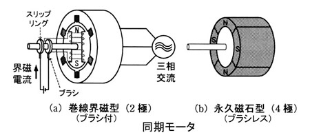 希土類磁石(ネオジム(ネオジウム)磁石、サマコバ磁石)、フェライト磁石、アルニコ磁石、など磁石マグネット製品の特注製作・在庫販売