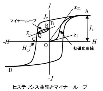 磁石とマグネットのNeoMag -磁石・磁気の用語辞典-