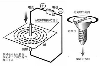 永久磁石(マグネット)の歴史と磁気科学の発展16