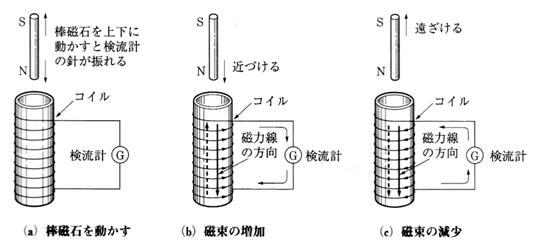 永久磁石(マグネット)の歴史と磁気科学の発展22