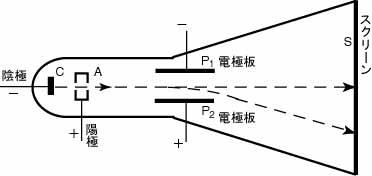 永久磁石(マグネット)の歴史と磁気科学の発展33