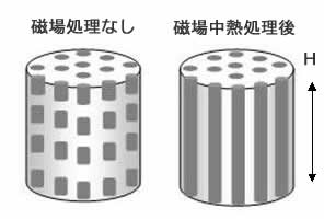 永久磁石(マグネット)の歴史と磁気科学の発展48