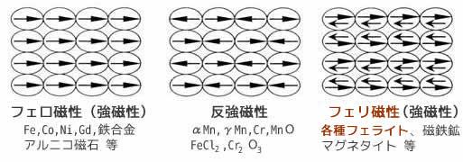 永久磁石(マグネット)の歴史と磁気科学の発展49