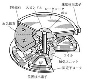 永久磁石(マグネット)の歴史と磁気科学の発展60