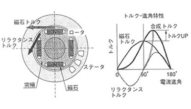 永久磁石(マグネット)の歴史と磁気科学の発展62