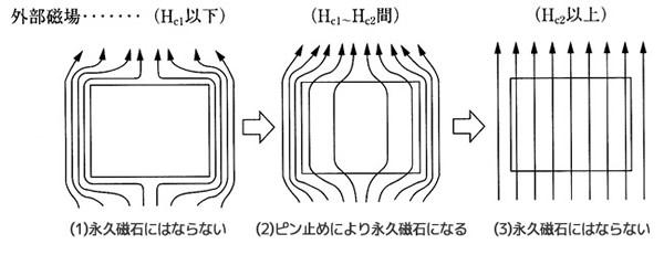 永久磁石(マグネット)の歴史と磁気科学の発展72