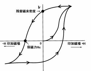 永久磁石(マグネット)の歴史と磁気科学の発展73