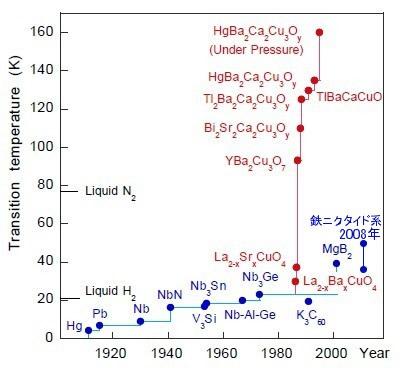 永久磁石(マグネット)の歴史と磁気科学の発展75