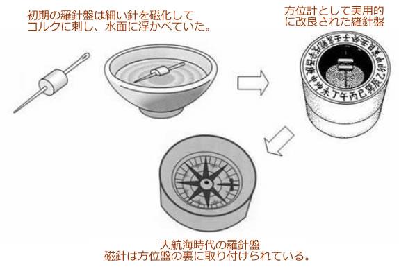 永久磁石(マグネット)の歴史と磁気科学の発展06