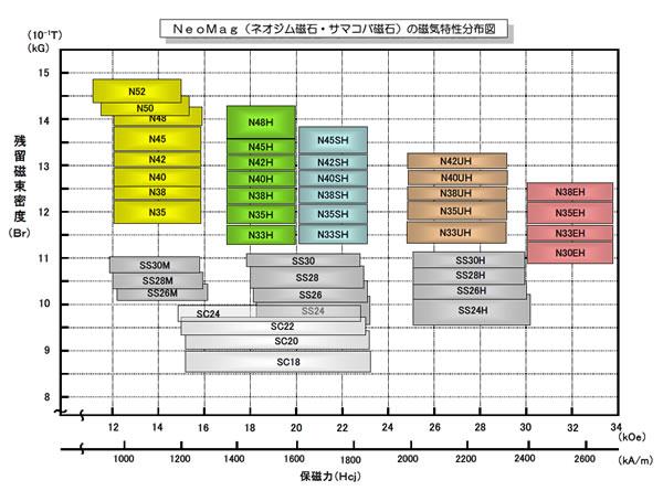 ネオジム・サマコバ特性分布図01