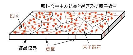 異方性磁石と等方性磁石のお話-画像1