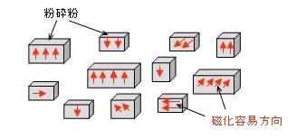 異方性磁石と等方性磁石のお話-画像2