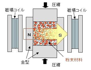 異方性磁石と等方性磁石のお話-画像3