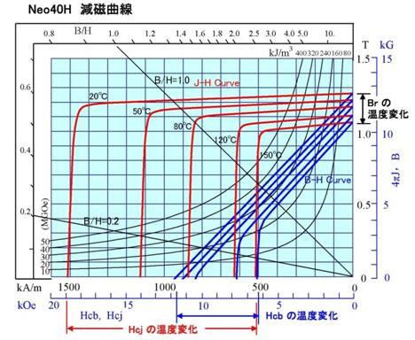 磁石の温度変化のお話-画像1