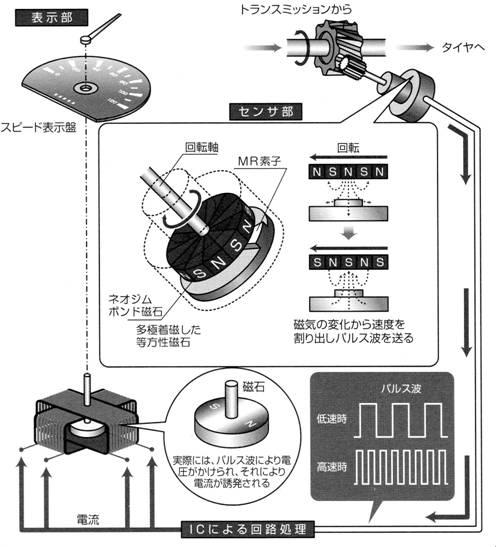 永久磁石の用途・応用シリーズ-画像12