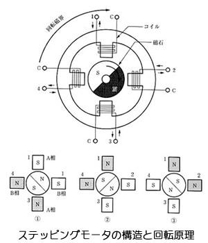 永久磁石の用途・応用シリーズ-画像29