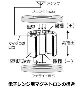 現代家電の基礎用語: 第17回:電子レンジとは