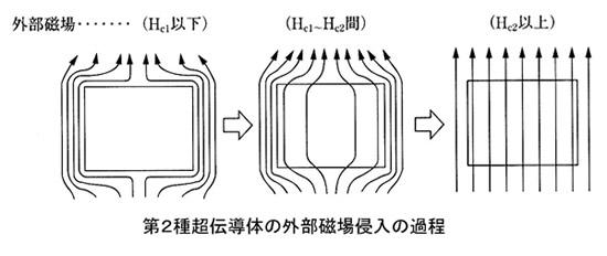 超伝導磁石の可能性と応用シリーズ-画像14