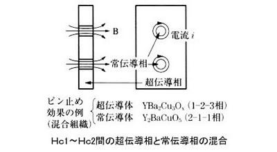 超伝導磁石の可能性と応用シリーズ-画像15
