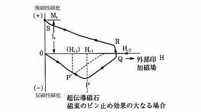 超伝導磁石の可能性と応用シリーズ-画像17
