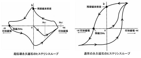 超伝導磁石の可能性と応用シリーズ-画像18