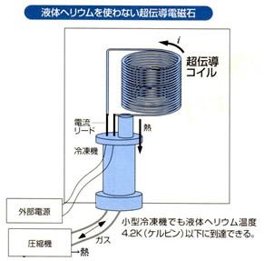 超伝導磁石の可能性と応用シリーズ-画像24