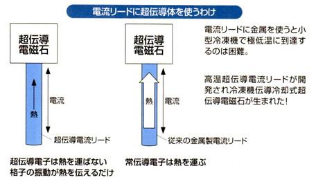 超伝導磁石の可能性と応用シリーズ-画像25