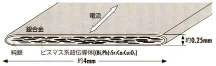 超伝導磁石の可能性と応用シリーズ-画像33
