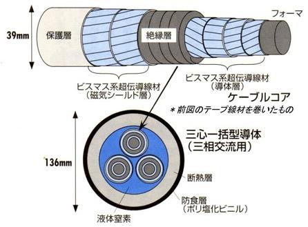 超伝導磁石の可能性と応用シリーズ-画像34