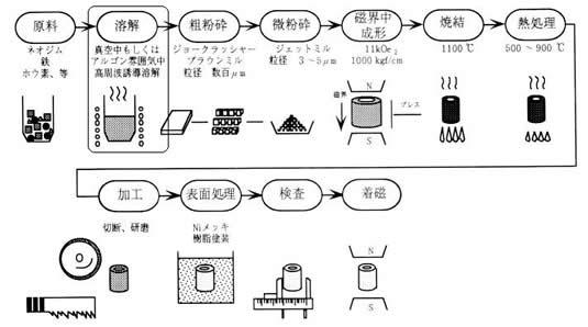 ネオジム磁石の製造方法シリーズ-画像06