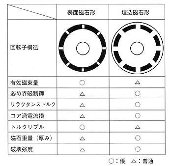 モータの基礎と永久磁石シリーズ-画像803