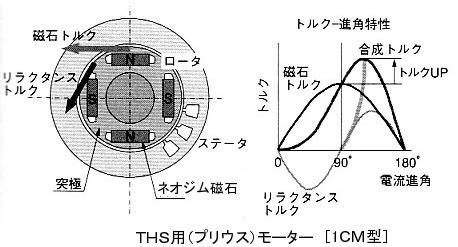 モータの基礎と永久磁石シリーズ-画像805