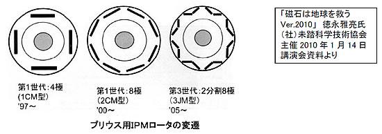 モータの基礎と永久磁石シリーズ-画像806