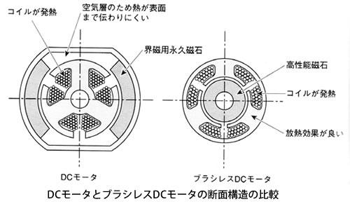 モータの基礎と永久磁石シリーズ-画像903
