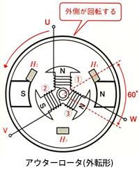 モータの基礎と永久磁石シリーズ-画像904