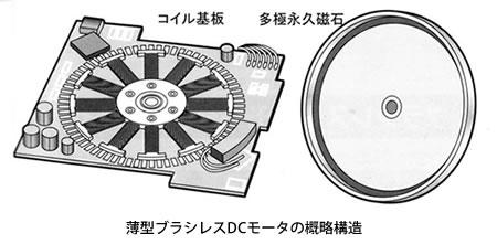 モータの基礎と永久磁石シリーズ-画像905