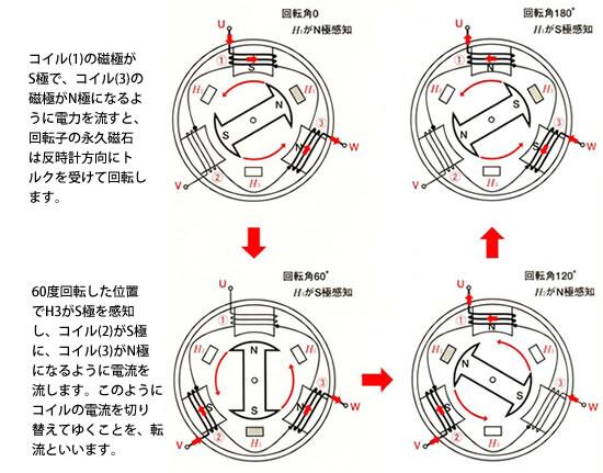 モータの基礎と永久磁石シリーズ-画像906