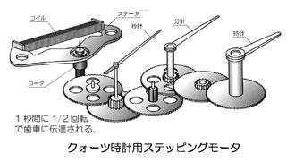 モータの基礎と永久磁石シリーズ-画像1004