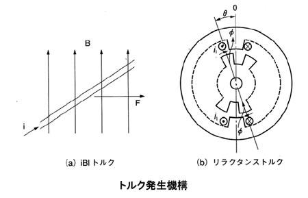 モータの基礎と永久磁石シリーズ-画像1102