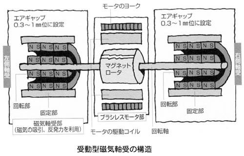 モータの基礎と永久磁石シリーズ-画像1204