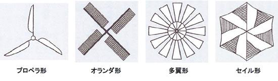 風力発電の基礎シリーズ-画像0401