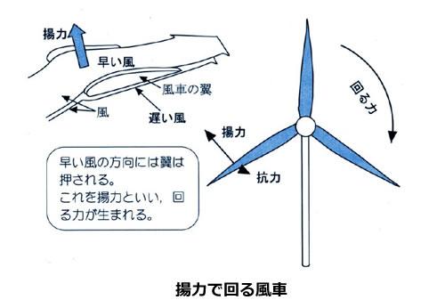 風力発電の基礎シリーズ-画像120502