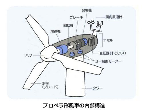 風力発電の基礎シリーズ-画像120505