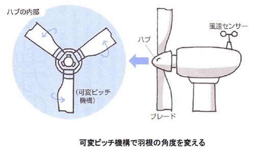 風力発電の基礎シリーズ-画像120603