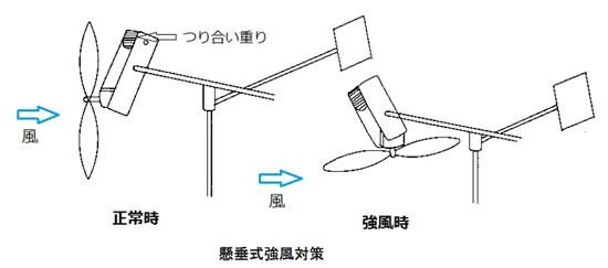 風力発電の基礎シリーズ-画像120607