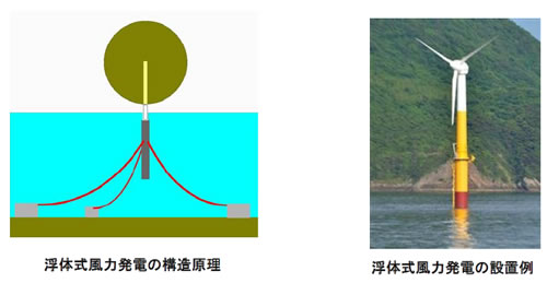 風力発電の基礎シリーズ-画像120902