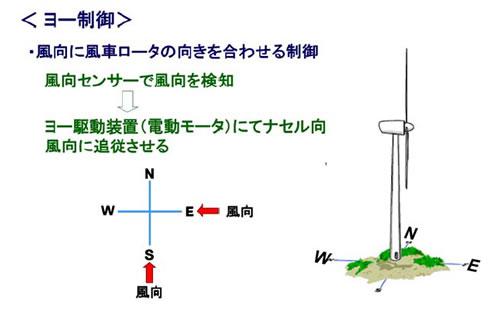 風力発電の基礎シリーズ-画像120903