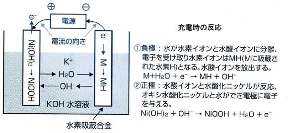 ニッケル・水素蓄電池 - JapaneseClass.jp